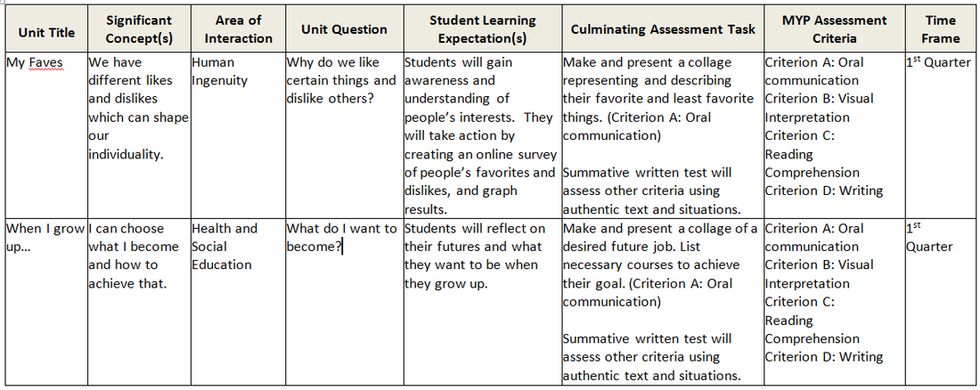 MYP Course Outline for Language B Phase 1 / MYP Years 2-4